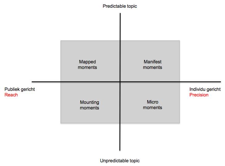 momentum model